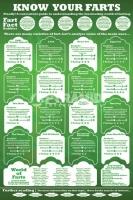 Poster Divertenti Know Your Farts? Conosci i tuoi Farts